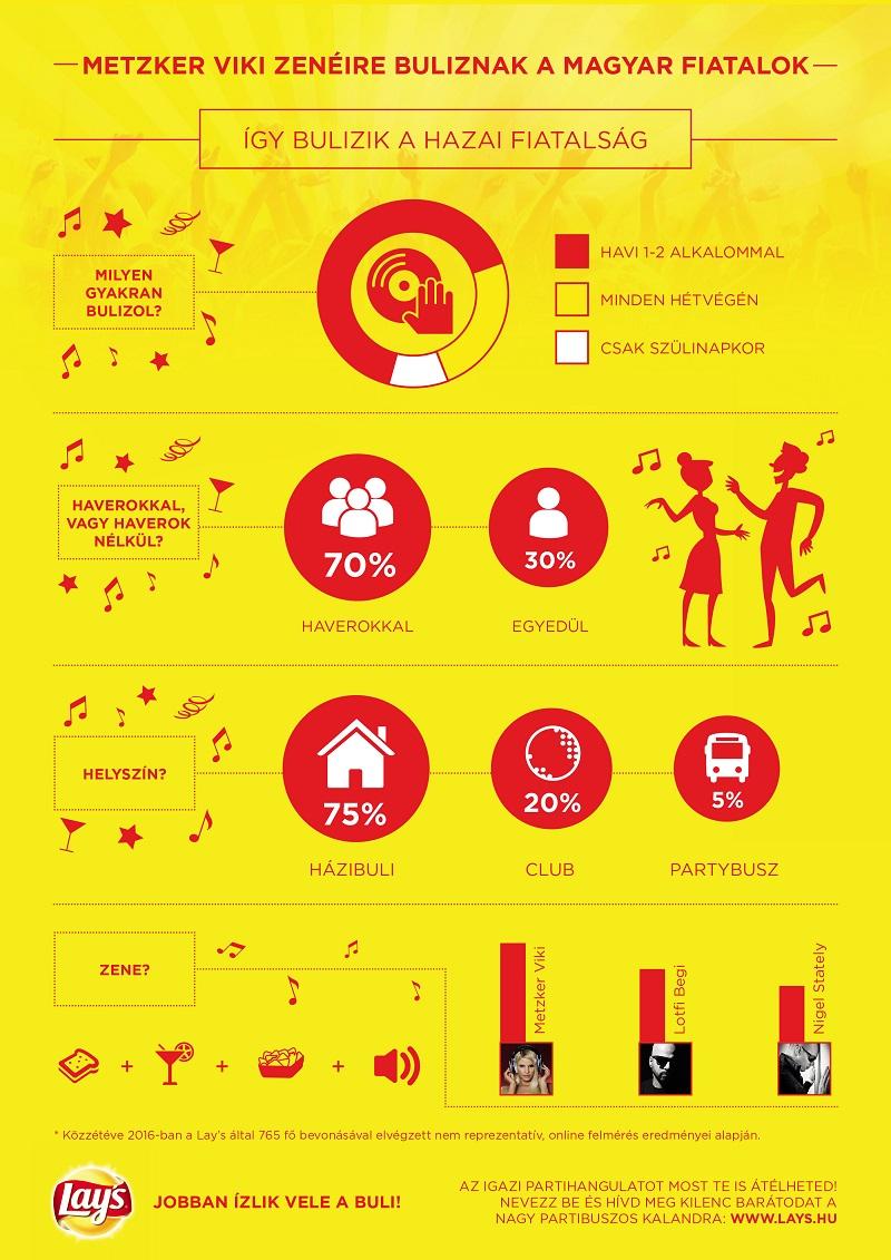 infografika_igy_buliznak_a_hazai_fiatalok